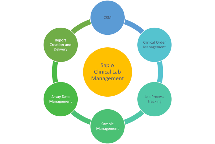 A spider diagram which lists the many benefits of clinical lab management provided by Sapio Sciences.